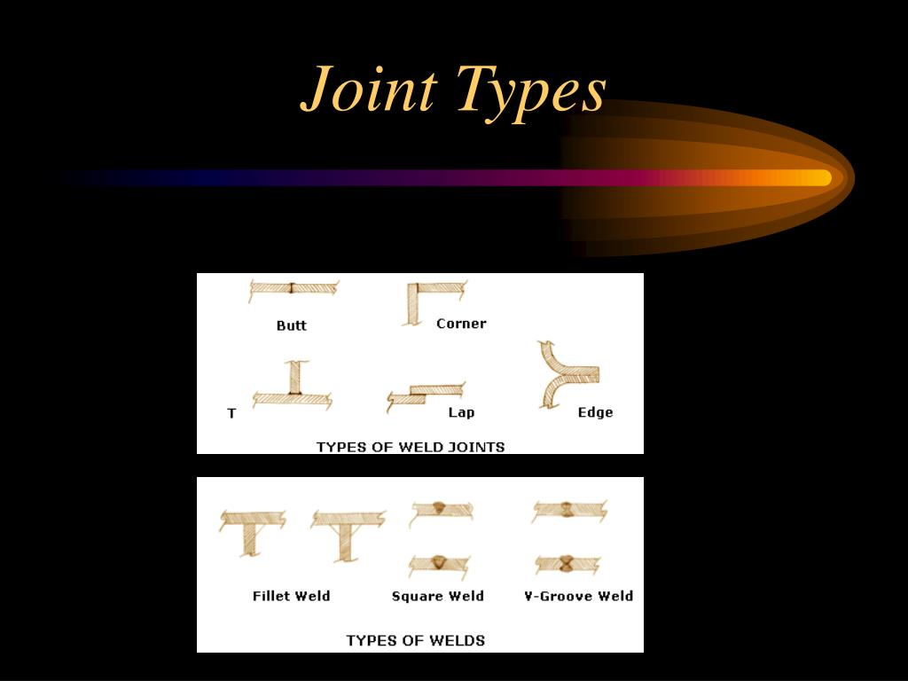 Joint Types