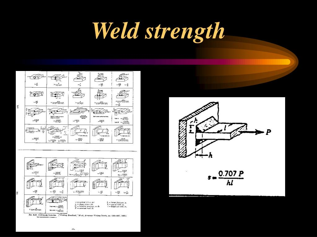 Weld strength