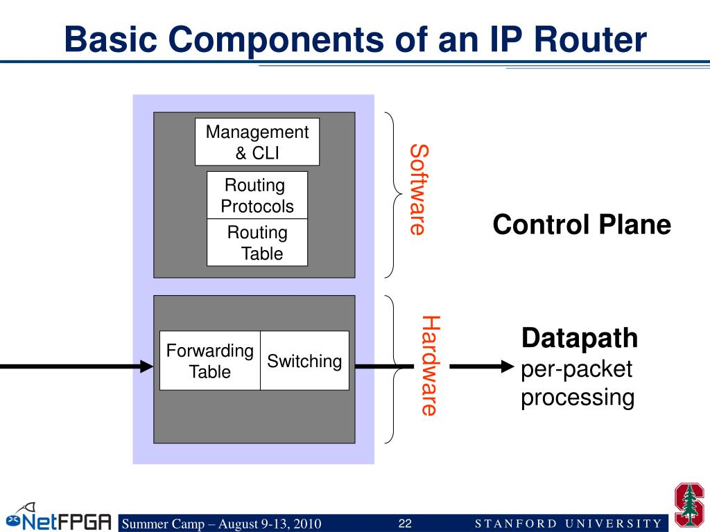 Basic Components of an IP Router