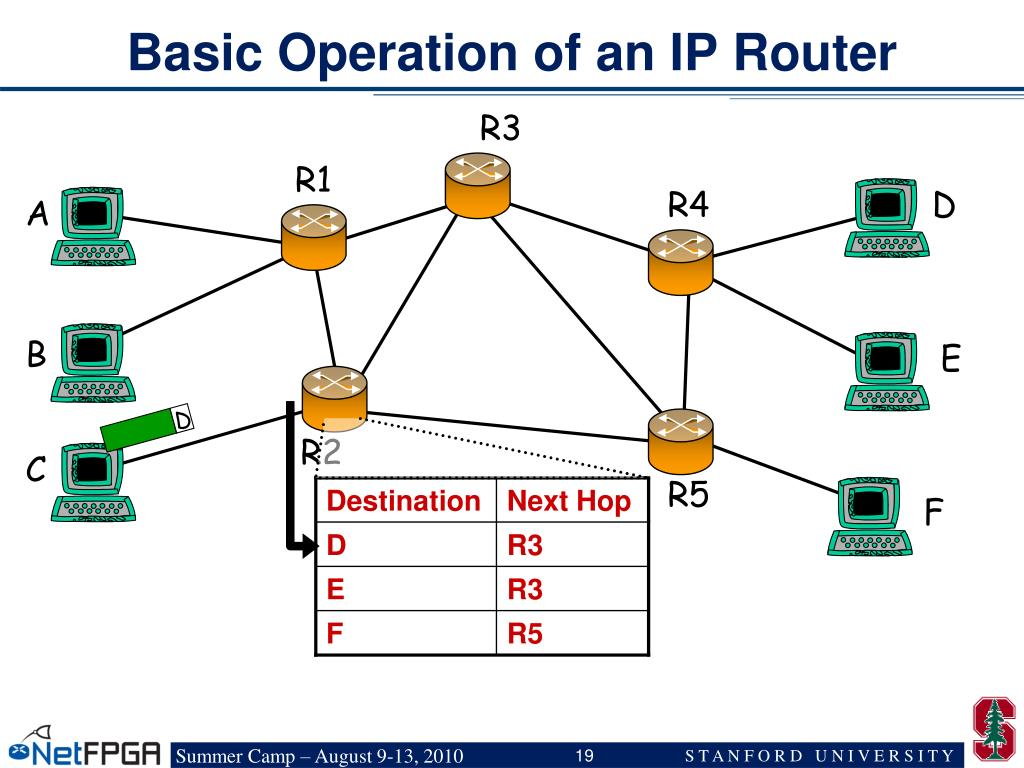 Basic Operation of an IP Router