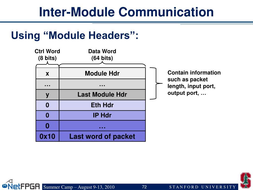 Inter-Module Communication
