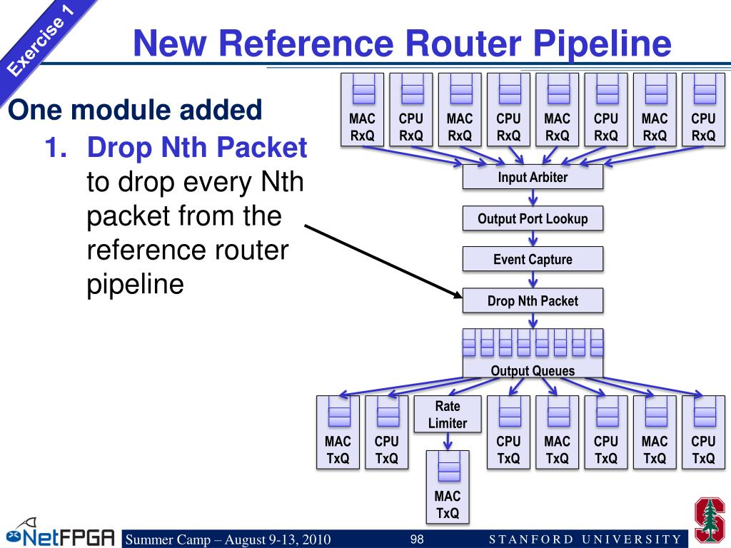 New Reference Router Pipeline