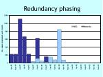 redundancy phasing