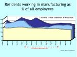 residents working in manufacturing as of all employees