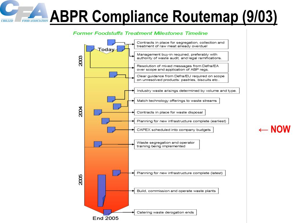 ABPR Compliance Routemap (9/03)