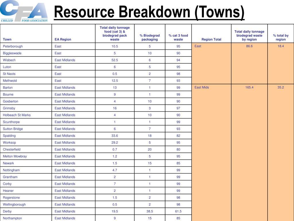 Resource Breakdown (Towns)