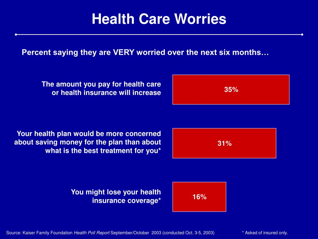 Health Care Worries