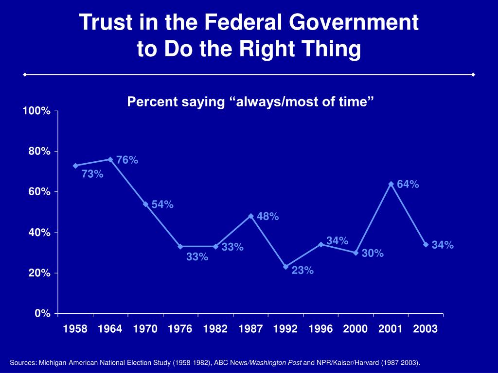 Trust in the Federal Government