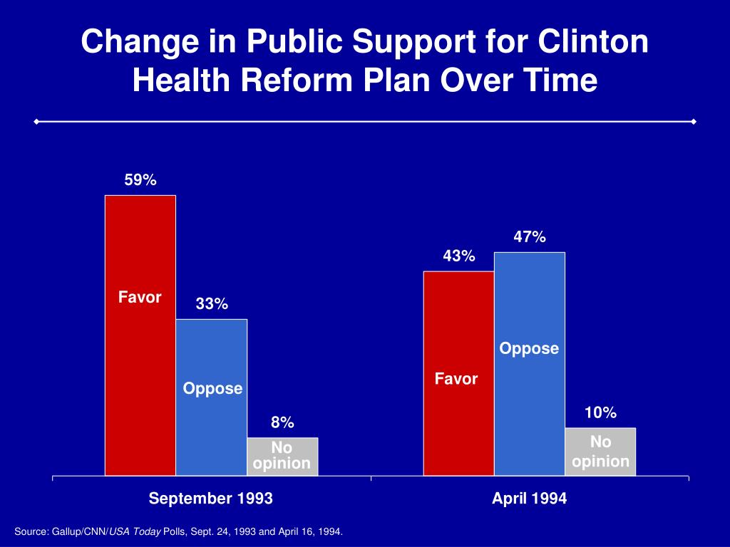 Change in Public Support for Clinton Health Reform Plan Over Time