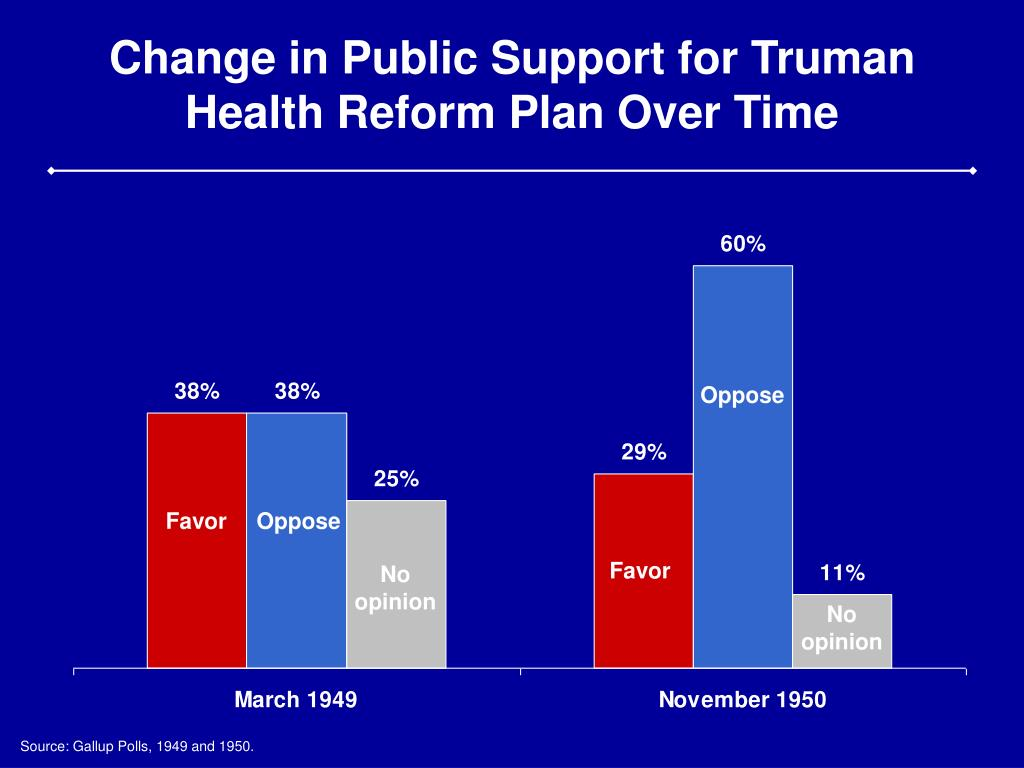 Change in Public Support for Truman Health Reform Plan Over Time