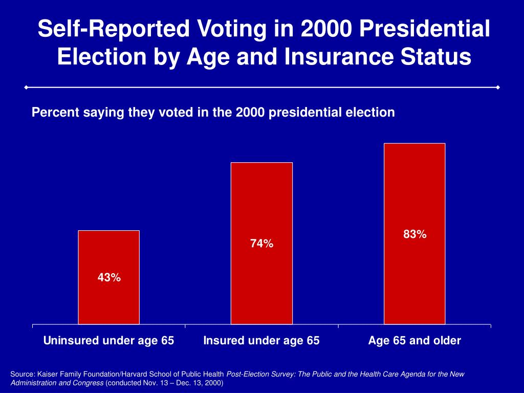 Self-Reported Voting in 2000 Presidential Election by Age and Insurance Status