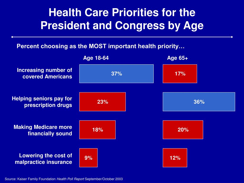Health Care Priorities for the