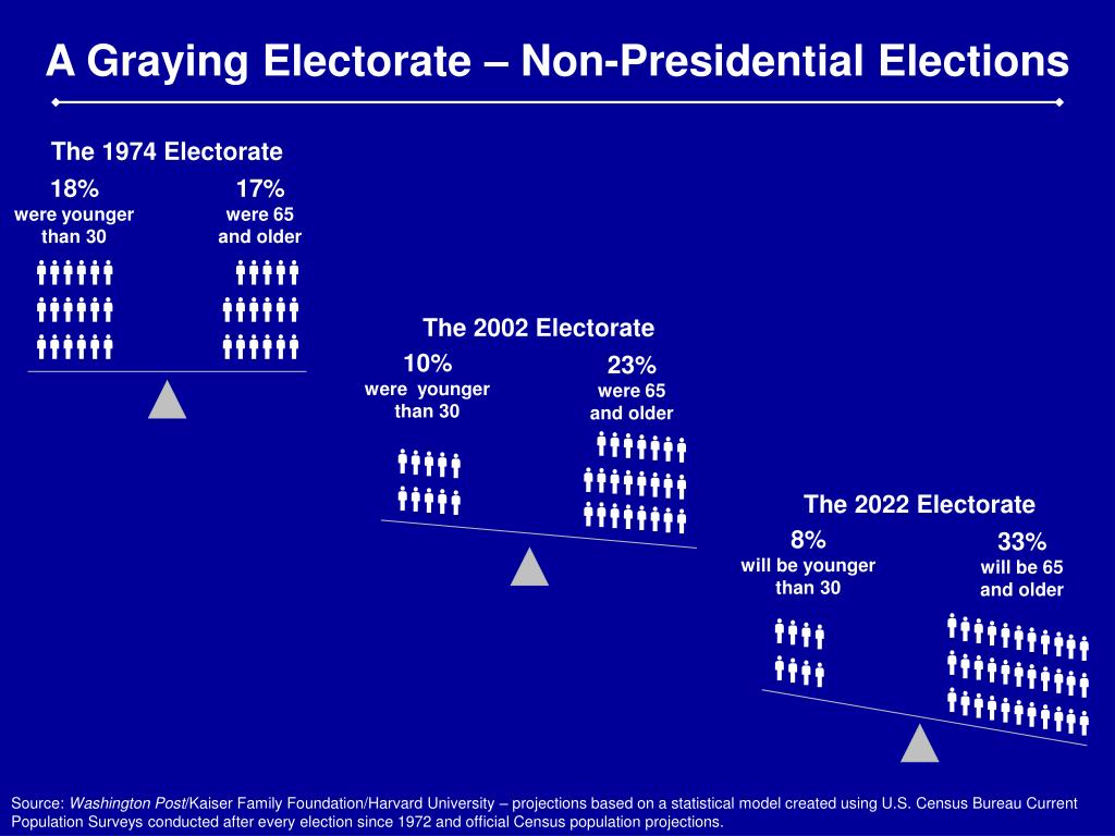 A Graying Electorate – Non-Presidential Elections