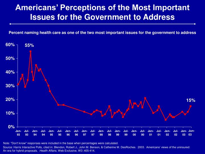 Americans' Perceptions of the Most Important Issues for the Government to Address
