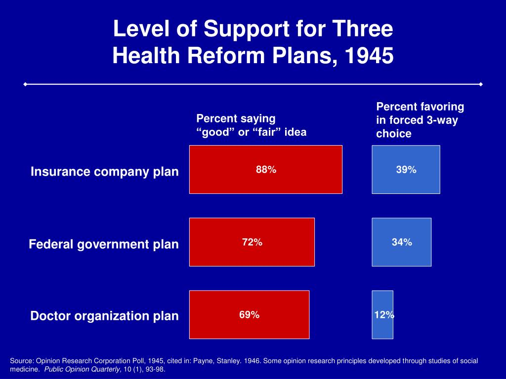 Level of Support for Three Health Reform Plans, 1945