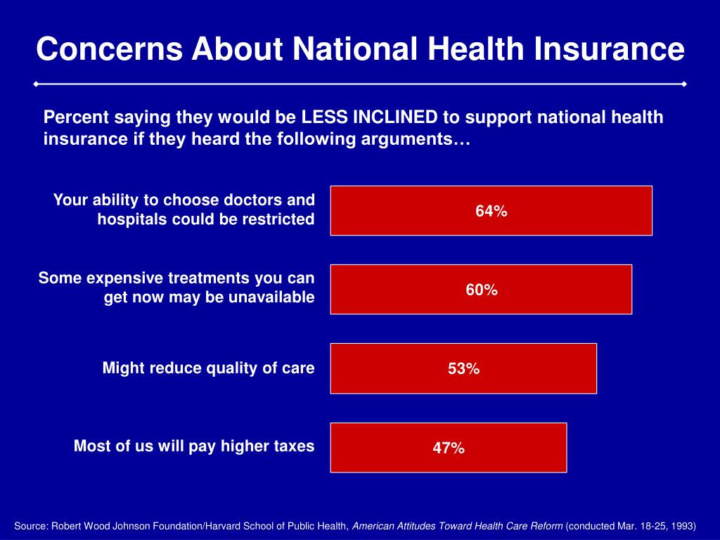 Concerns About National Health Insurance