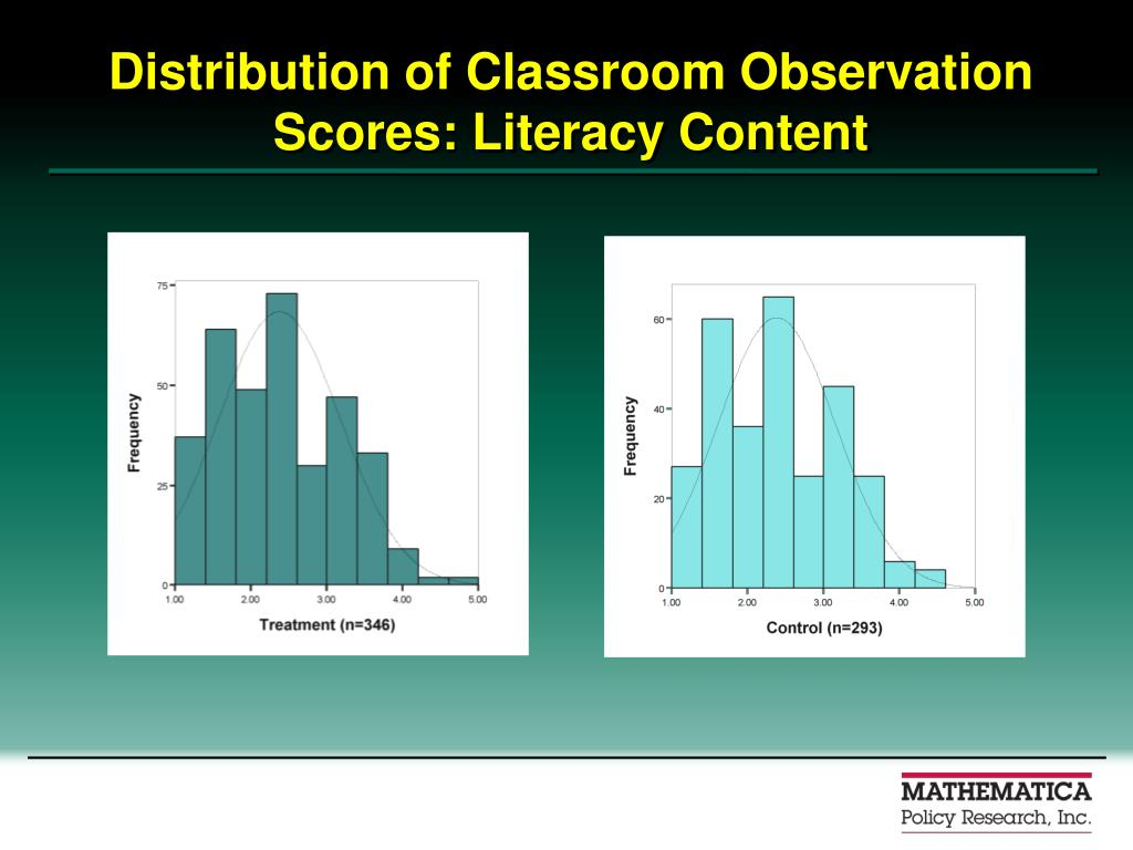 Distribution of Classroom Observation Scores: Literacy Content
