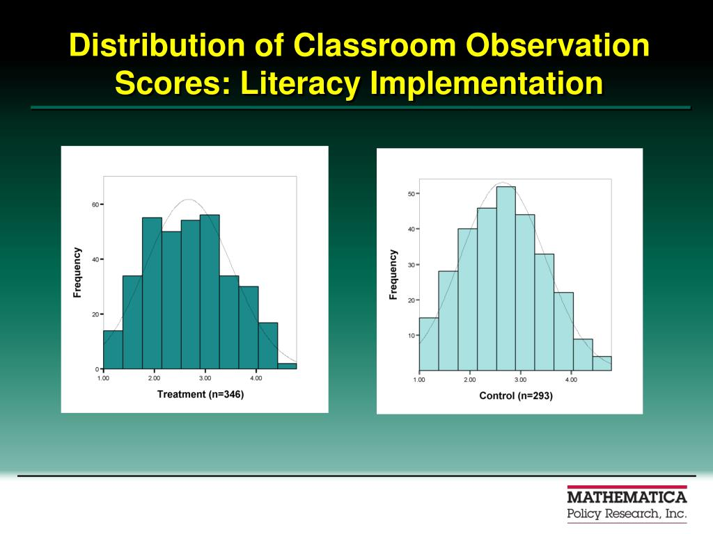 Distribution of Classroom Observation Scores: Literacy Implementation