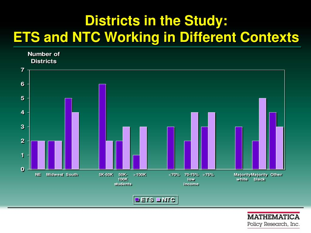 Districts in the Study: