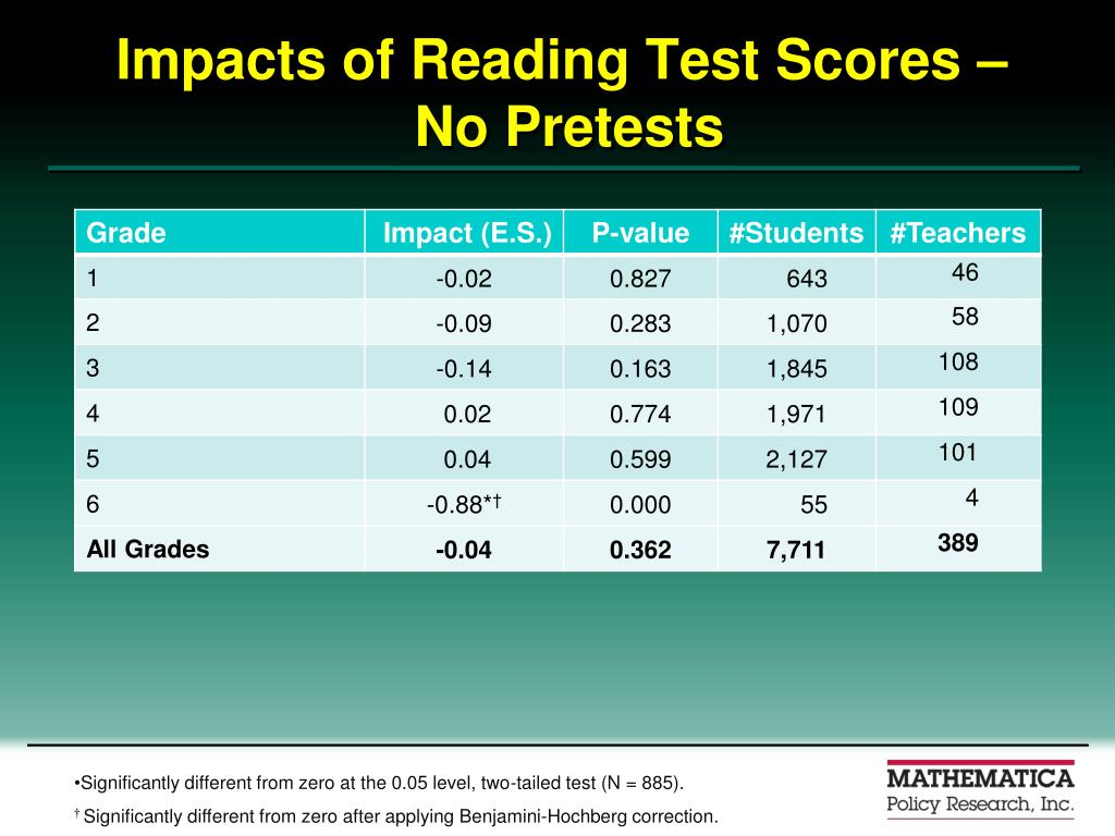 Impacts of Reading Test Scores –
