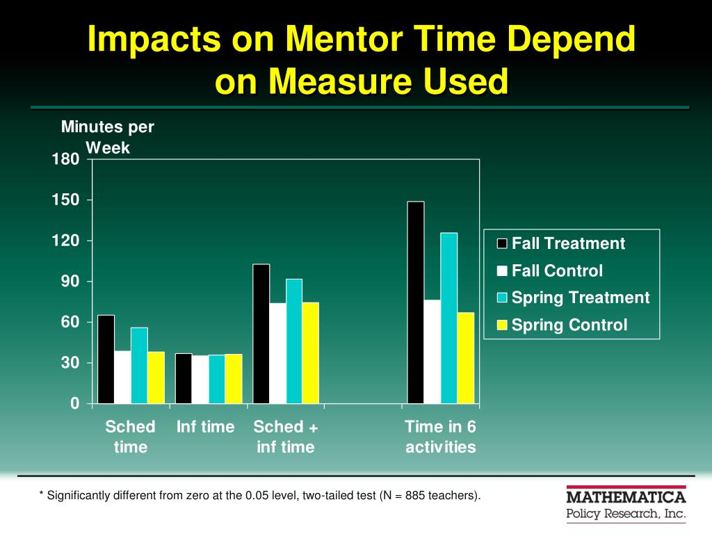 Impacts on Mentor Time Depend on Measure Used