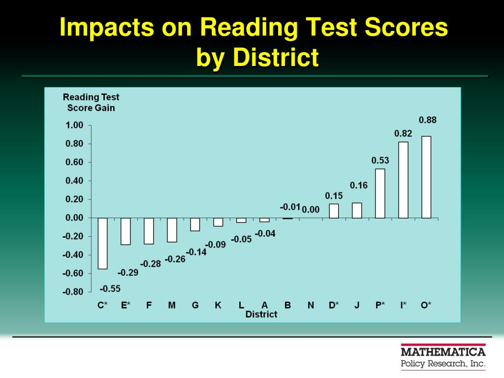 Impacts on Reading Test Scores