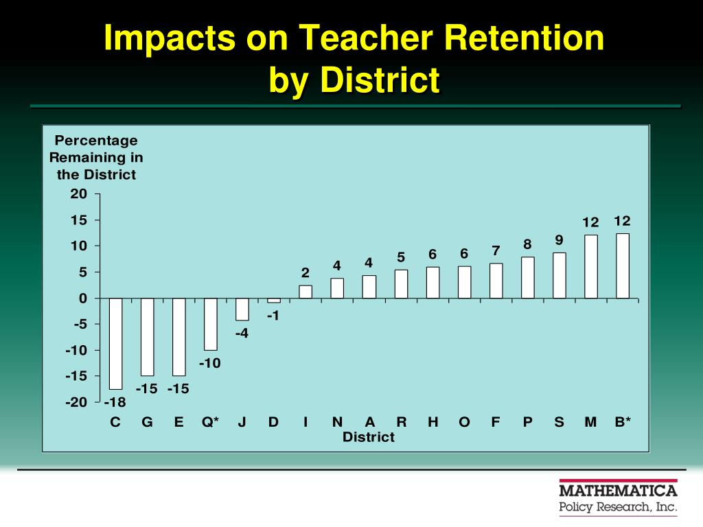 Impacts on Teacher Retention