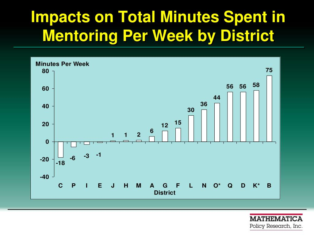 Impacts on Total Minutes Spent in Mentoring Per Week by District