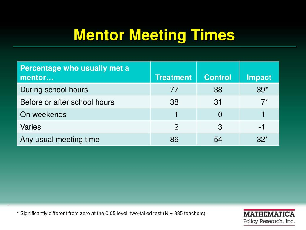 Mentor Meeting Times