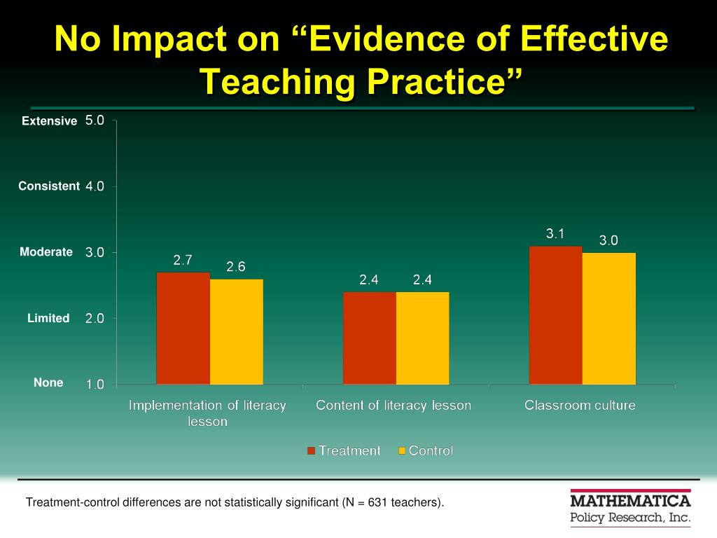 "No Impact on ""Evidence of Effective Teaching Practice"""