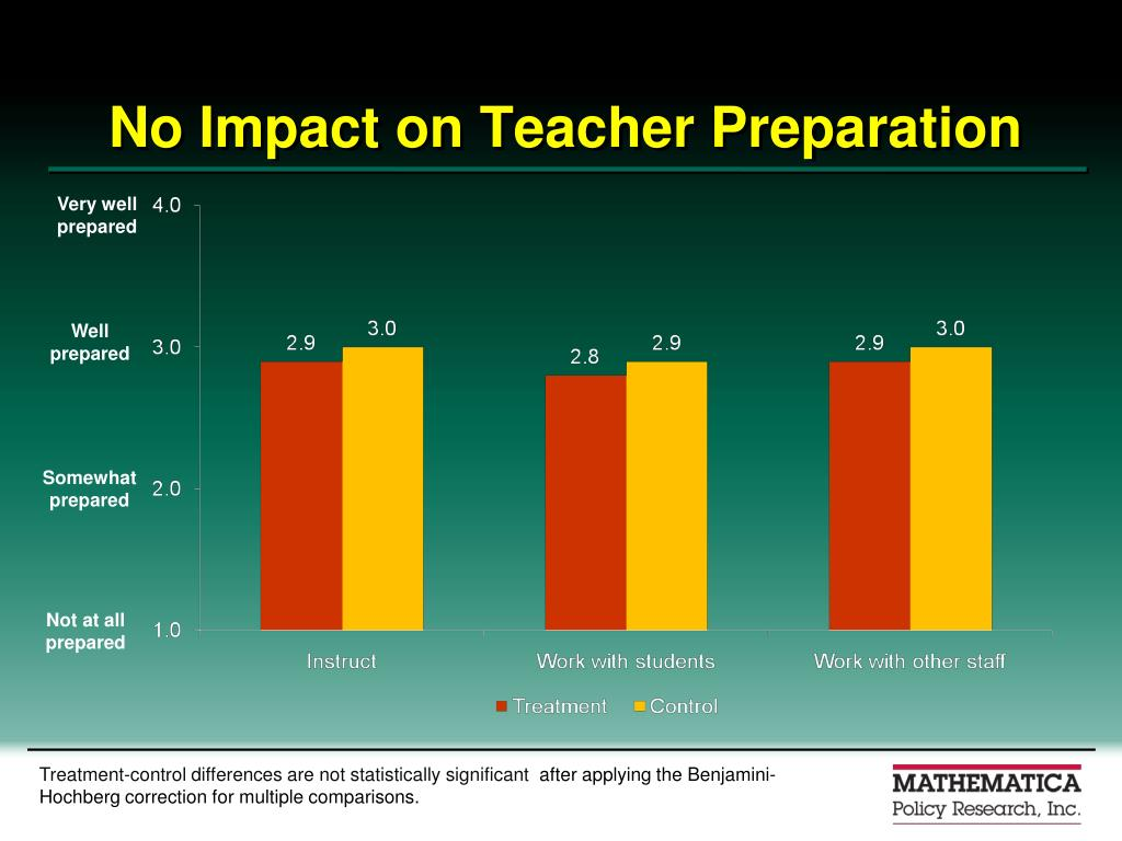 No Impact on Teacher Preparation