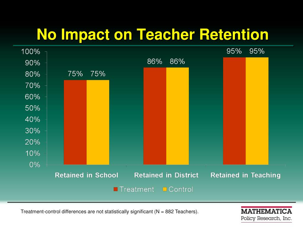 No Impact on Teacher Retention