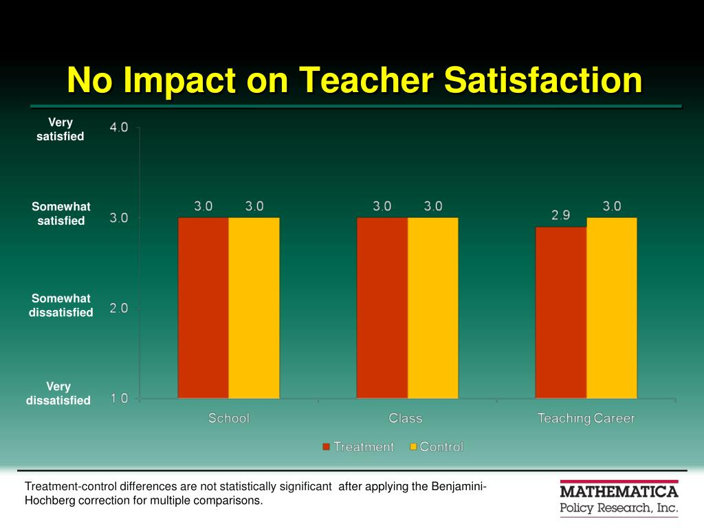 No Impact on Teacher Satisfaction
