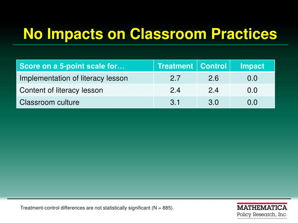 No Impacts on Classroom Practices