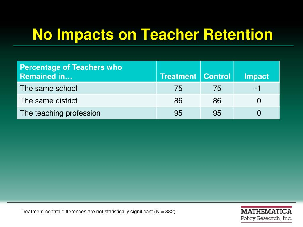No Impacts on Teacher Retention