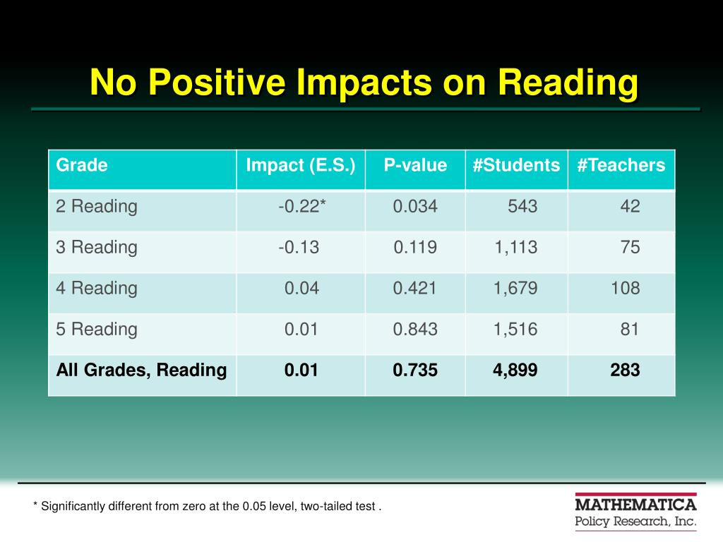 No Positive Impacts on Reading