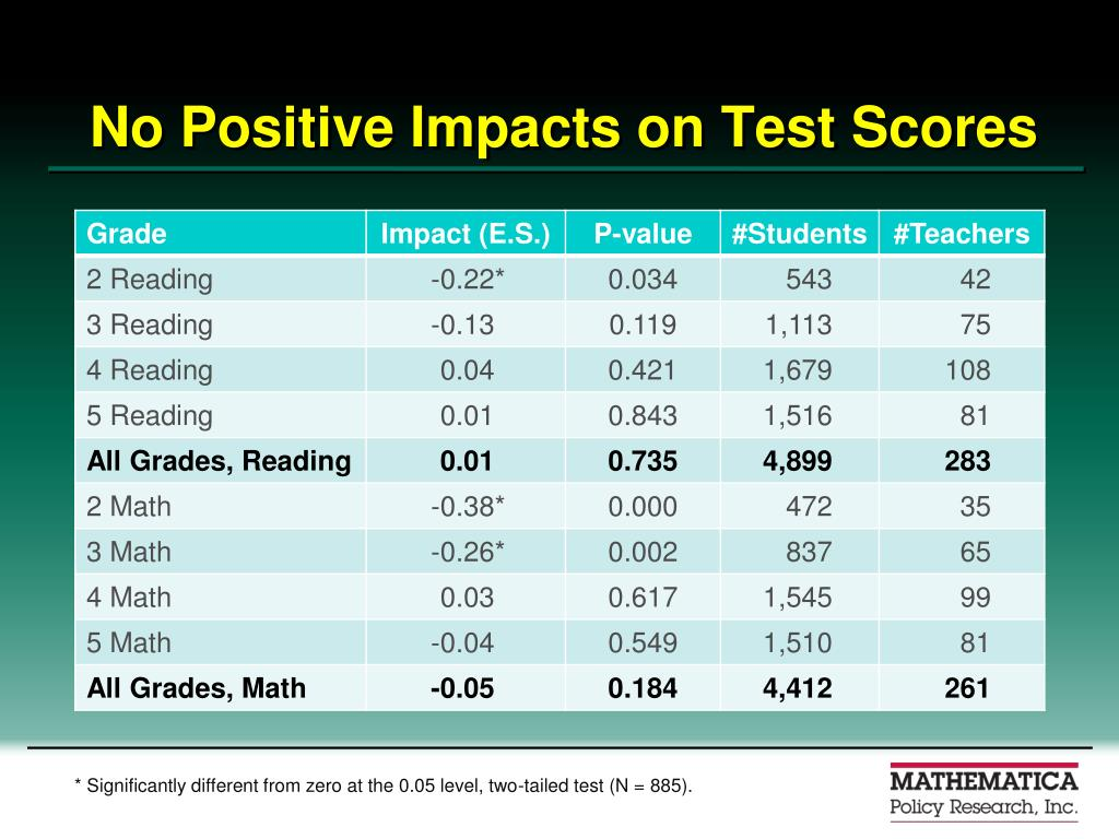 No Positive Impacts on Test Scores