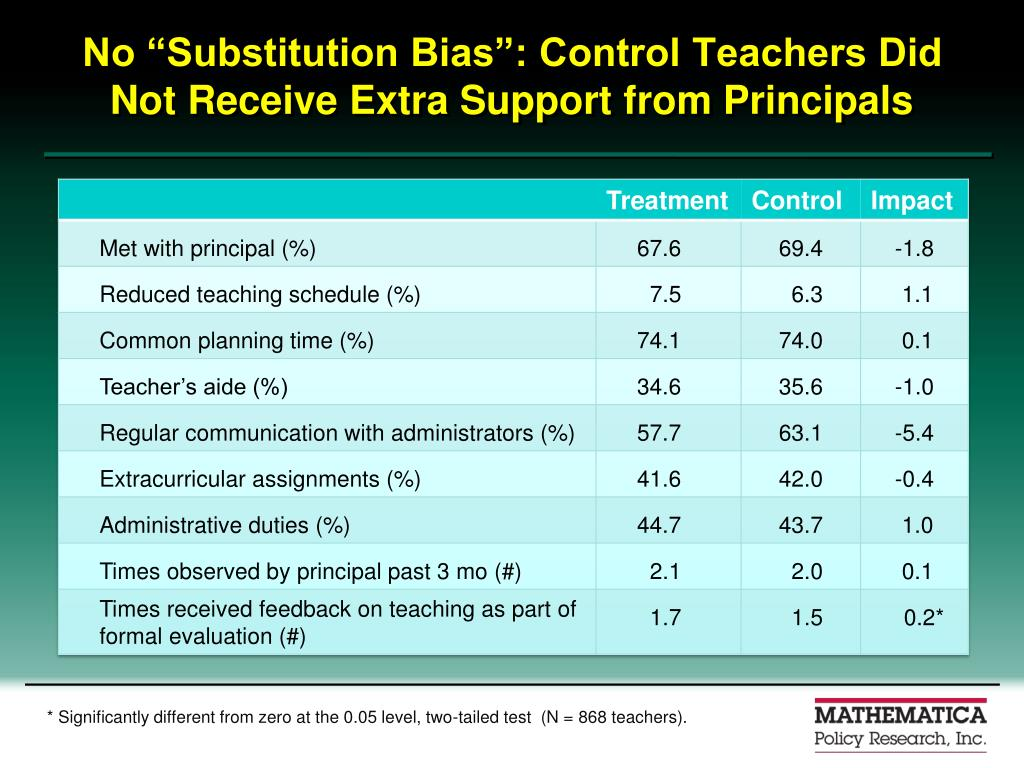 "No ""Substitution Bias"": Control Teachers Did Not Receive Extra Support from Principals"