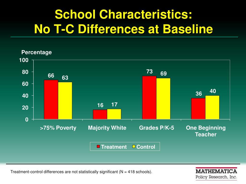 School Characteristics: