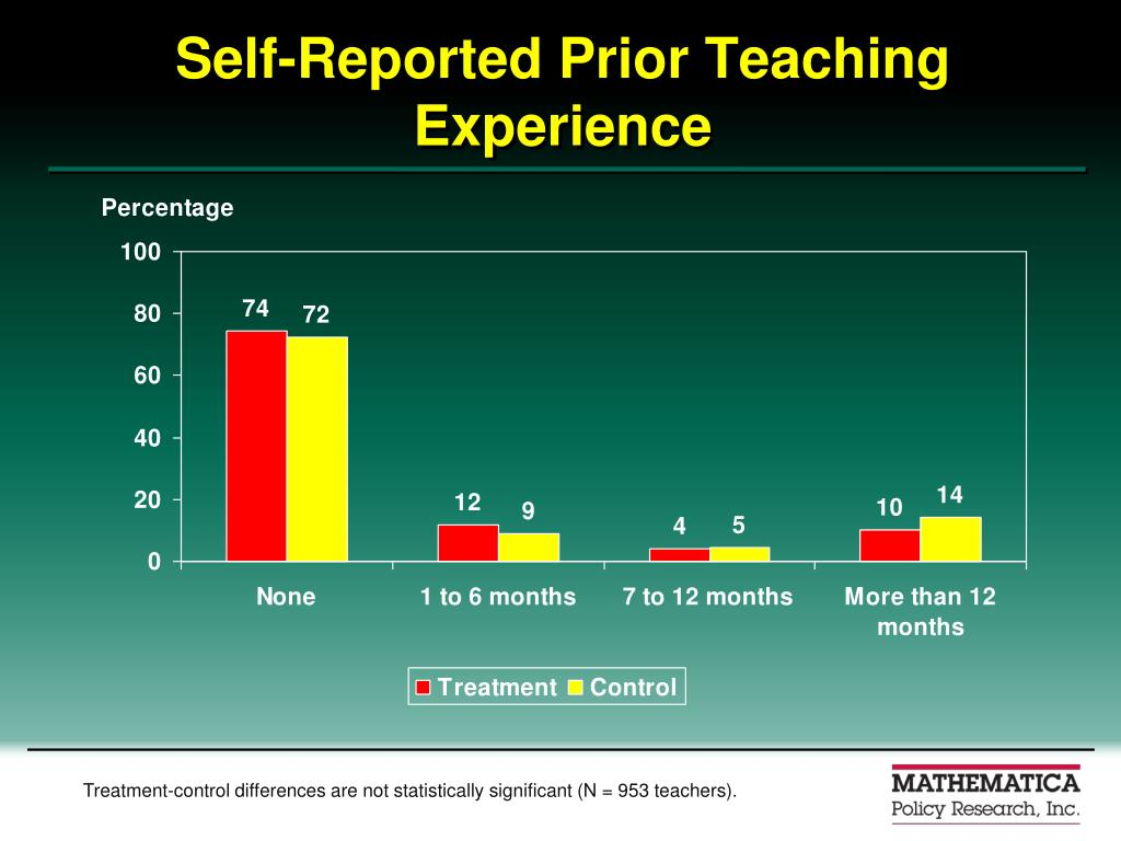 Self-Reported Prior Teaching Experience