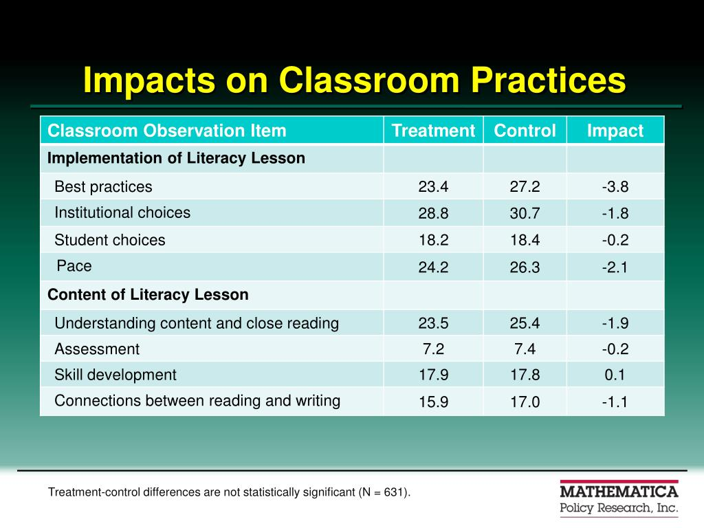 Impacts on Classroom Practices
