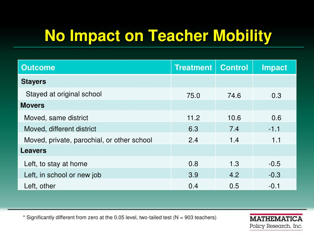 No Impact on Teacher Mobility