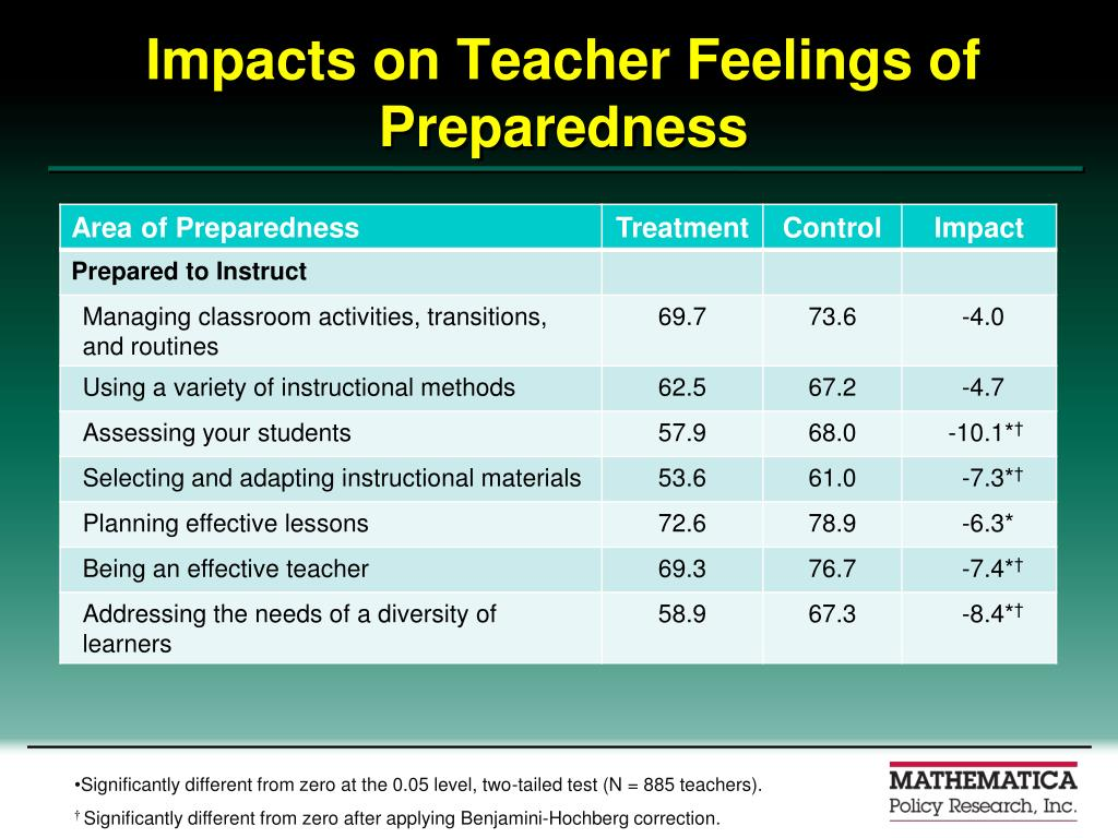 Impacts on Teacher Feelings of Preparedness