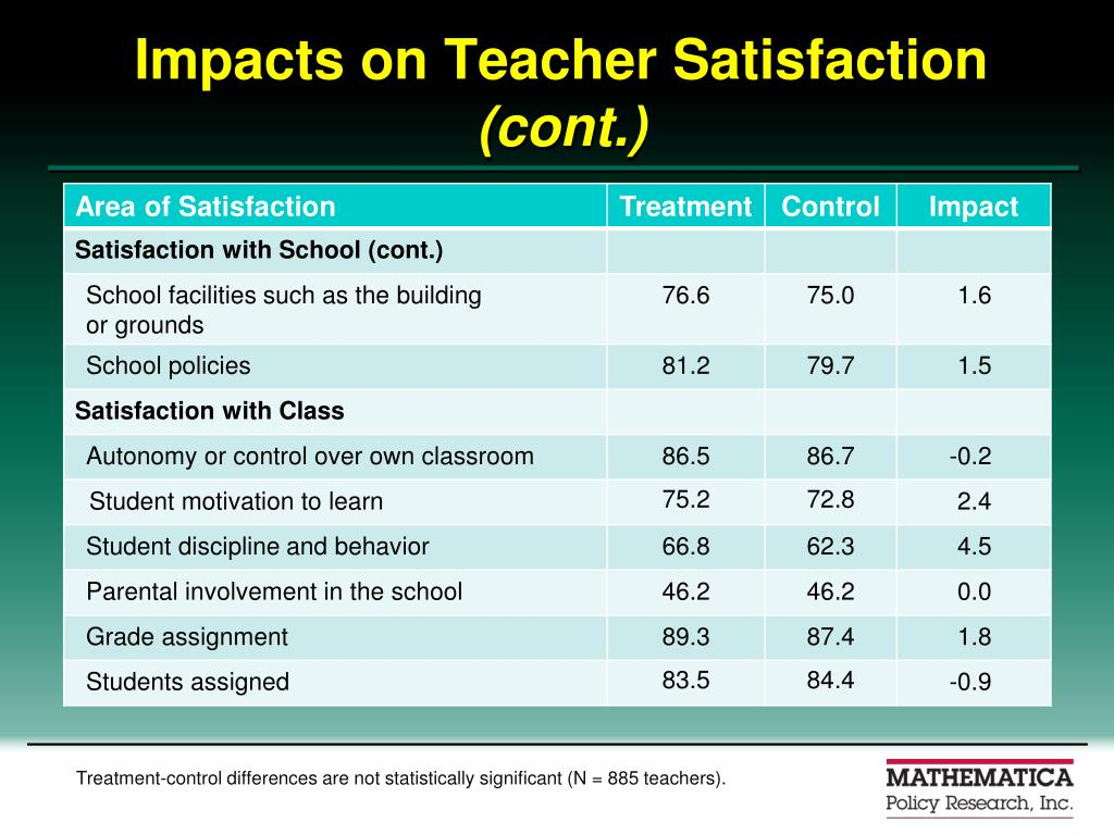 Impacts on Teacher Satisfaction