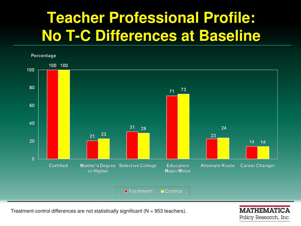 Teacher Professional Profile: