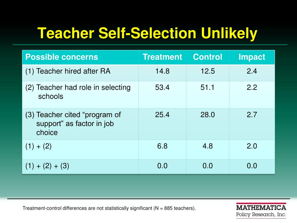 Teacher Self-Selection Unlikely