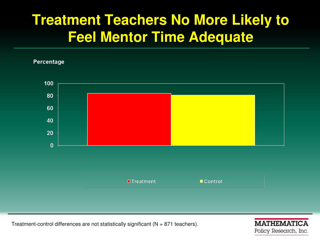 Treatment Teachers No More Likely to Feel Mentor Time Adequate