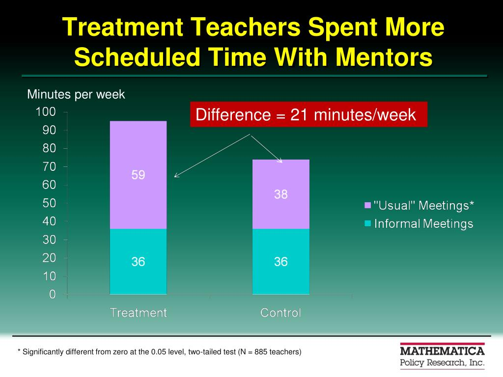 Treatment Teachers Spent More Scheduled Time With Mentors