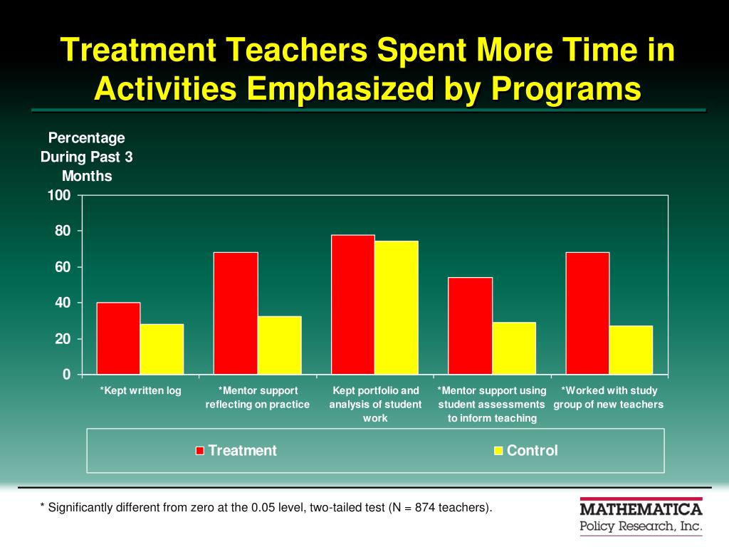 Treatment Teachers Spent More Time in Activities Emphasized by Programs