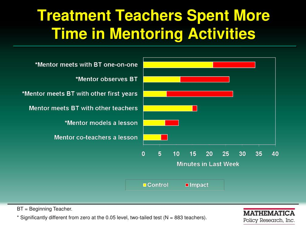 Treatment Teachers Spent More Time in Mentoring Activities